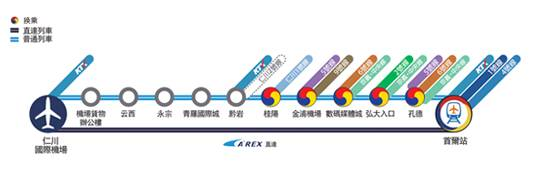 arex-route