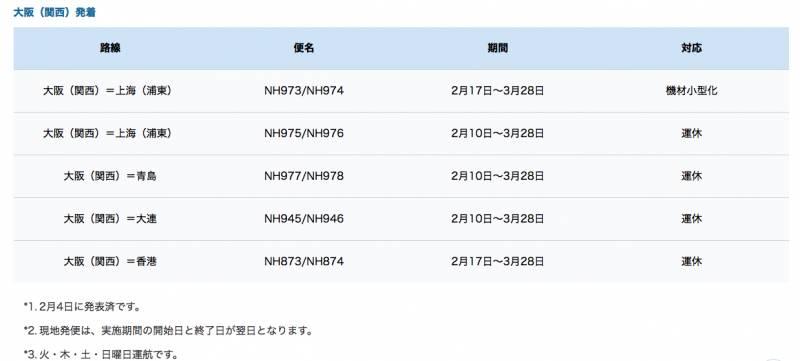 東京/名古屋/大阪全部榜上有名!ANA暫停部分香港來往日本航班