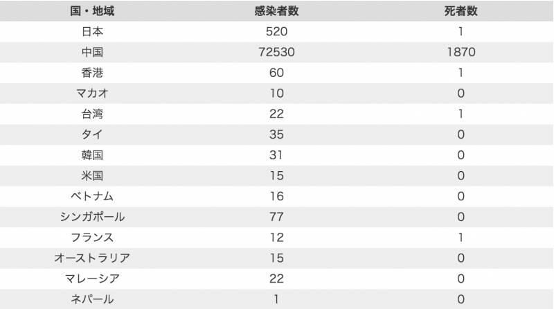 【武漢肺炎】實時更新感染地圖 日本網站睇晒各地區確診數字
