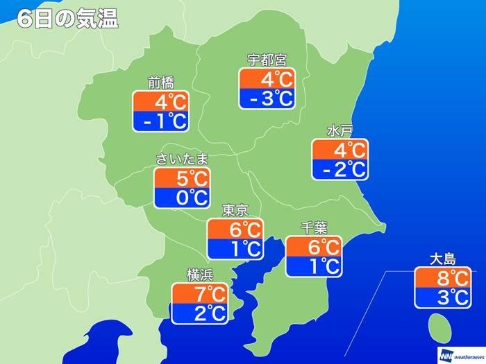東京氣溫跌至1度