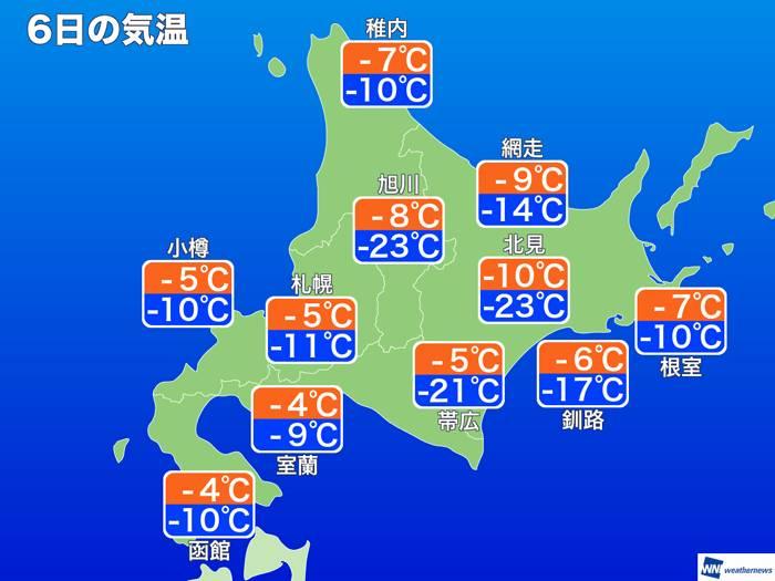 北海道今早錄得超低溫