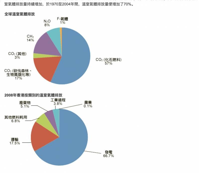 由1970年-2004年間,温室氣體排放量高了70%(圖片來源:機電工程署)