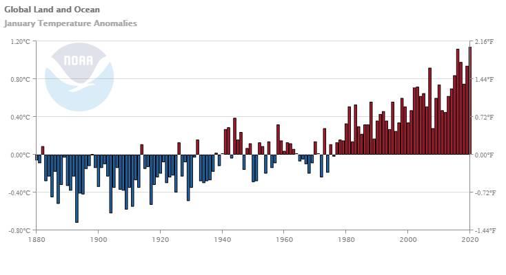 全球陸地及海洋温度(圖片來源:NOAA)