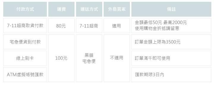 高質女生服飾推介 精選4間台灣網購服裝店 !