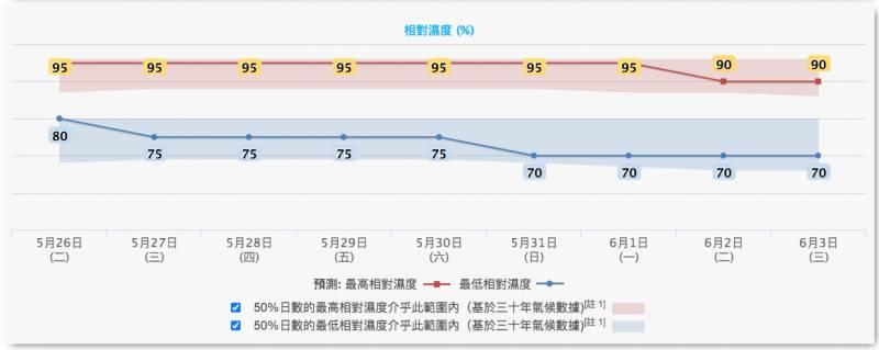 【香港天氣】天文台預測今週狂風雷暴雨勢大 連續多日不放晴