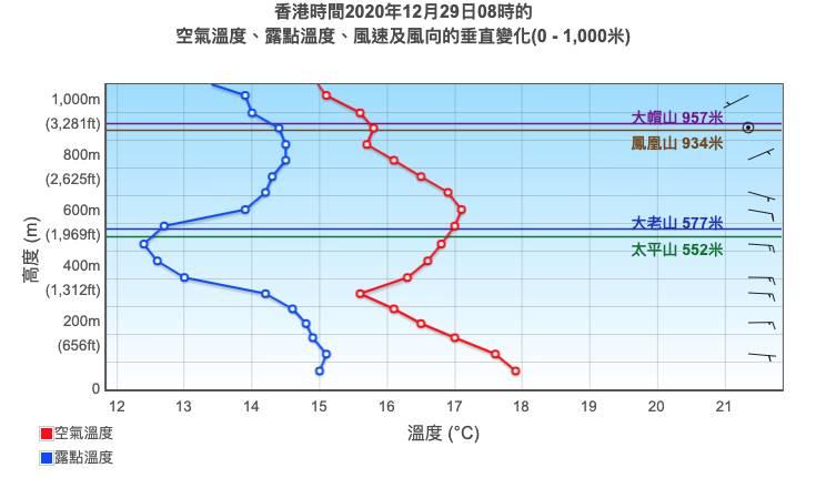 紅線和藍線交叉位置就是雲層位置;藍線與紅線分開得愈開,即是這個高度沒有雲層形成的可能性愈大(圖片來源:天文台)