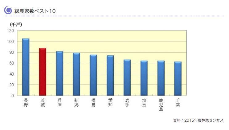 農家數量比是排全日本第2(圖片來源:茨城縣官網)