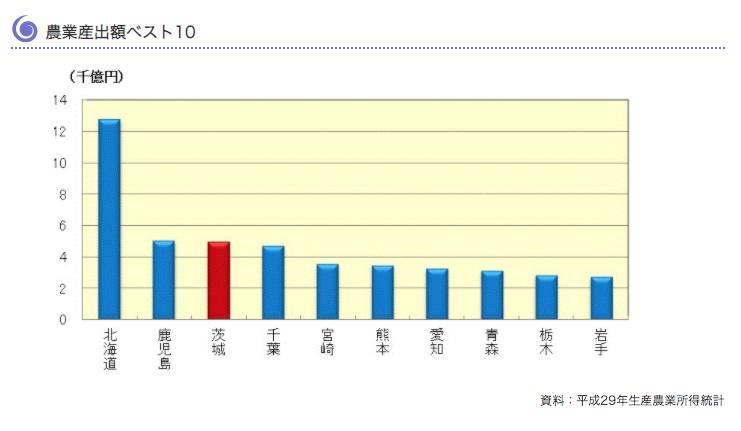 農作物數量是全日本第3(圖片來源:茨城縣官網)