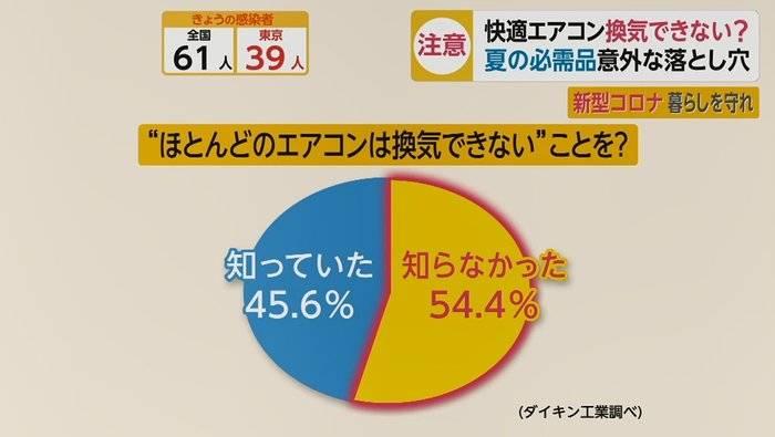 冷氣機不能通風換氣隨時成病毒溫床 日本節目指半數市民不知道!