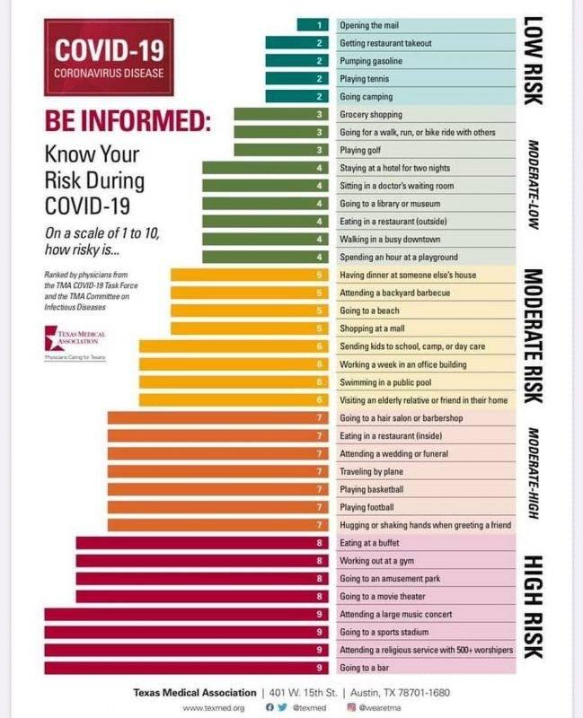 【新冠肺炎】日常活動染疾風險排名 美國醫學組織:食自助餐毒過搭飛機!