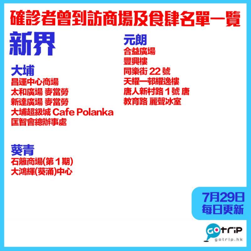 【7月29日更新】離島|確診者曾到訪商場及餐廳名單分區一覽