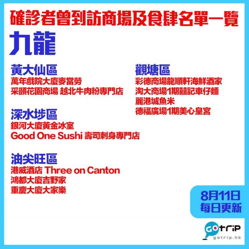 【8月11日更新】九龍|確診者行蹤——曾到訪商場及餐廳名單分區一覽