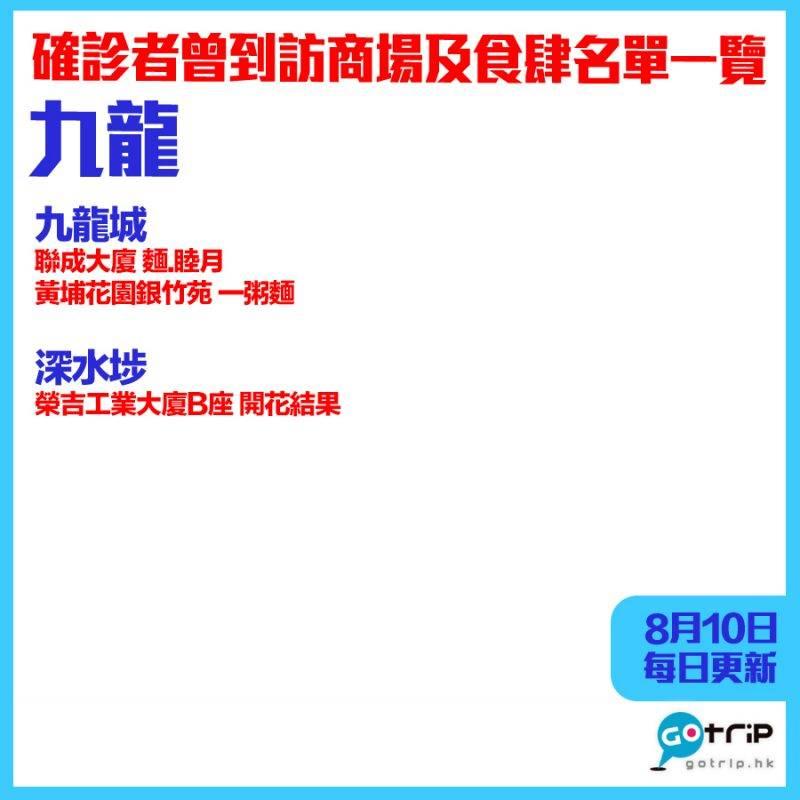 【8月10日更新】九龍|確診者行蹤——曾到訪商場及餐廳名單分區一覽
