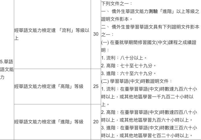 台灣工作, 台灣工作簽證, 一般外國專業人士在臺工作, 畢業僑外生留臺工作, 申請流程