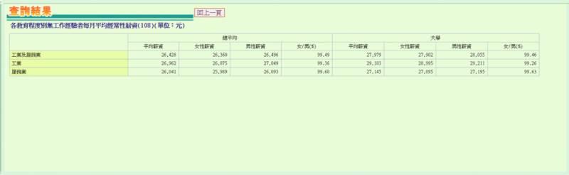 移民台灣, 台灣薪水, 台灣人工, 台灣大學畢業生, 起薪點