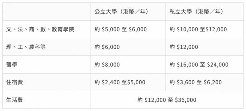 台灣升學懶人包, 入學途徑, 申請要求, 大學學費, 生活費預算, 獎學金