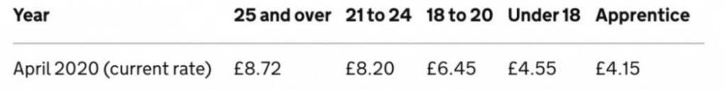 英國最低時薪工資。(圖片來源:gov.uk)
