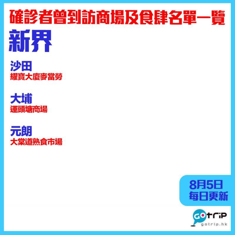【8月5日更新】新界|確診者曾到訪商場及餐廳名單分區一覽