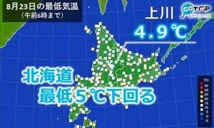 已經告別夏天?北海道上川今天最低4.9度!離上次8月不足5度已是12年前
