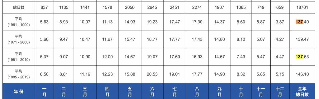同時期,香港平均降雨量是137.63日,比倫敦還要多呢!