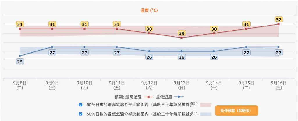 香港九天天氣預報