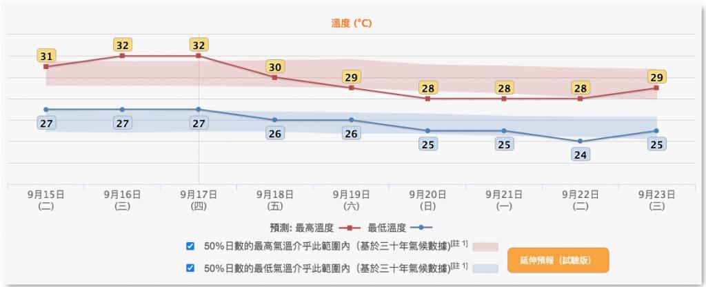 【秋分】香港溫度將於下週初終於跌穿30,最低氣溫可見24度。