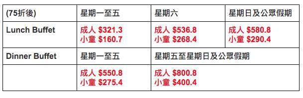 【自助餐優惠2020】酒店15大Buffet推介 買一送一任食生蠔!假期都用到 (持續更新)