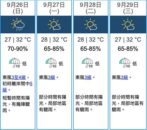 中秋天氣 香港九天天氣預報(圖片來源:天文台)