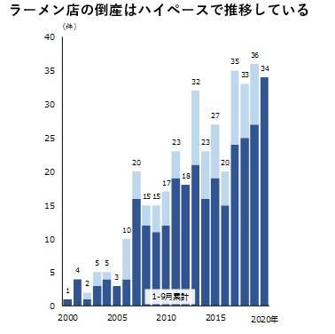 日本拉麵店今年創破產數新高 原因是業界問題?
