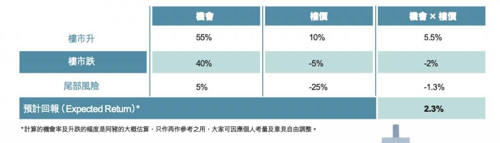 移民買樓|出售香港層樓 VS 放租創造被動收入? 金融界港人分享移民前賣樓考量