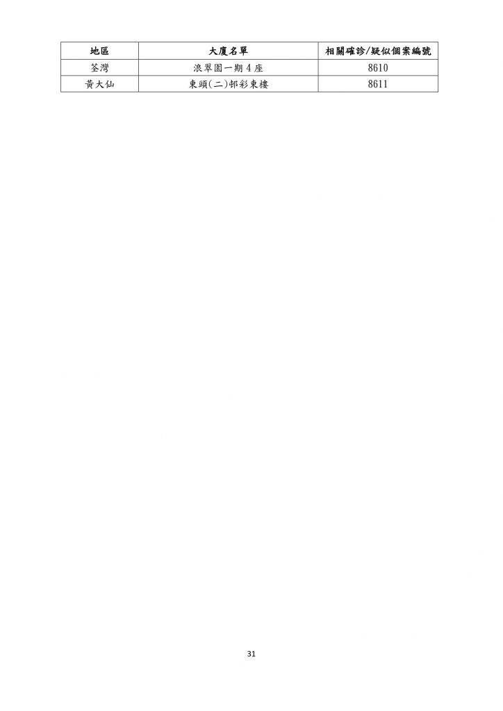 【12月28日更新】患者居住住宅大廈名單一覽(名單資料截至12月27日)