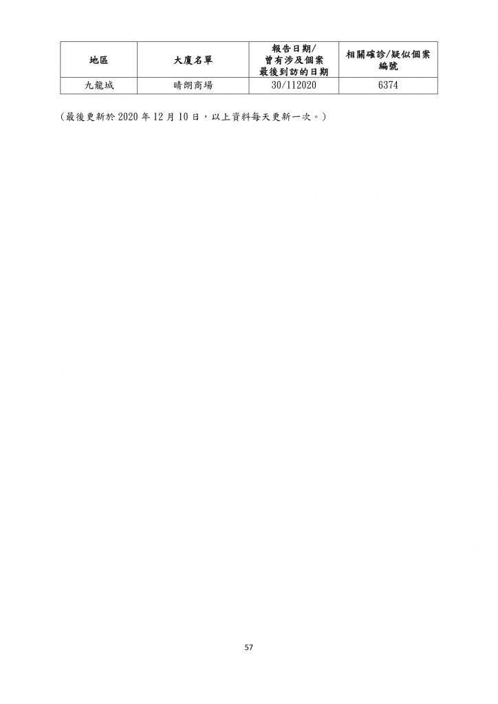 【12月11日更新】患者到訪商場/食肆名單一覽(名單資料截至12月10日)
