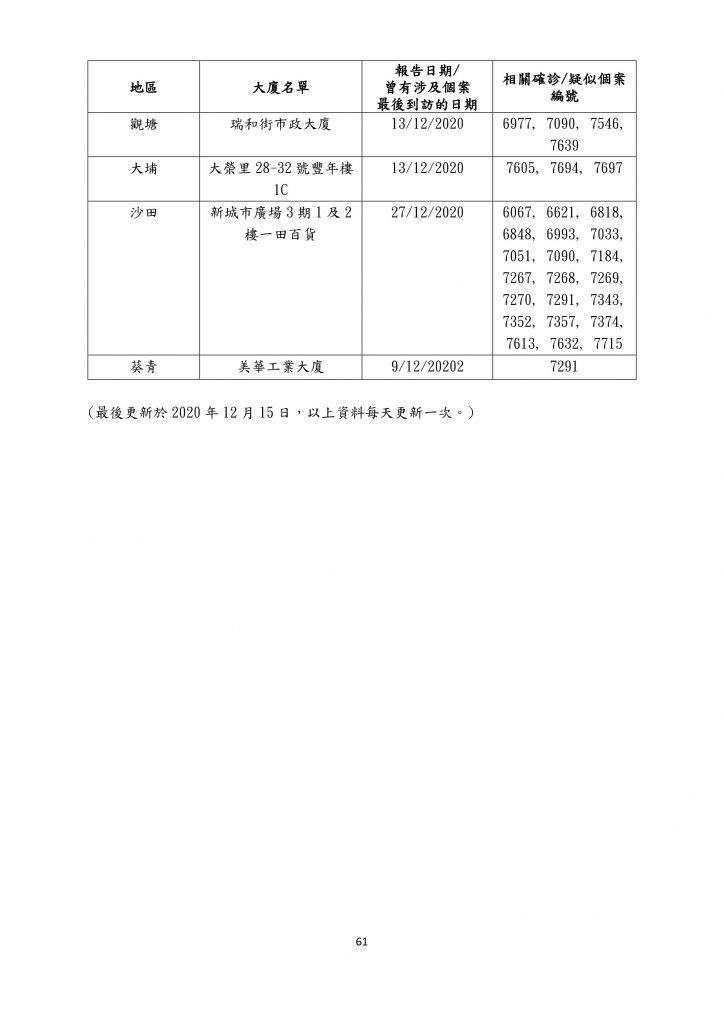【12月16日更新】患者到訪商場/食肆名單一覽(名單資料截至12月15日)