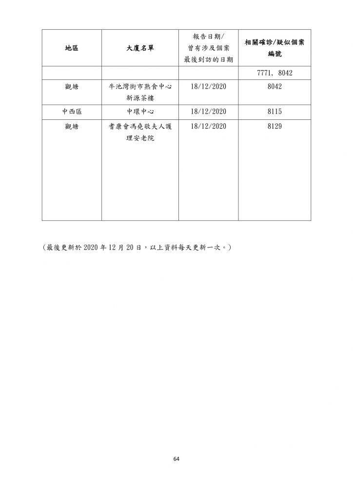【12月21日更新】患者到訪商場/食肆名單一覽(名單資料截至12月20日)