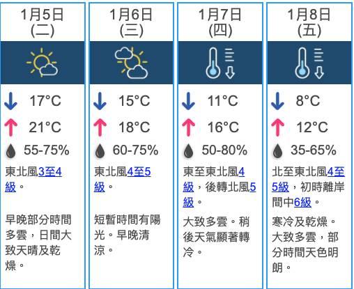 天氣預報(圖片來源:天文台)