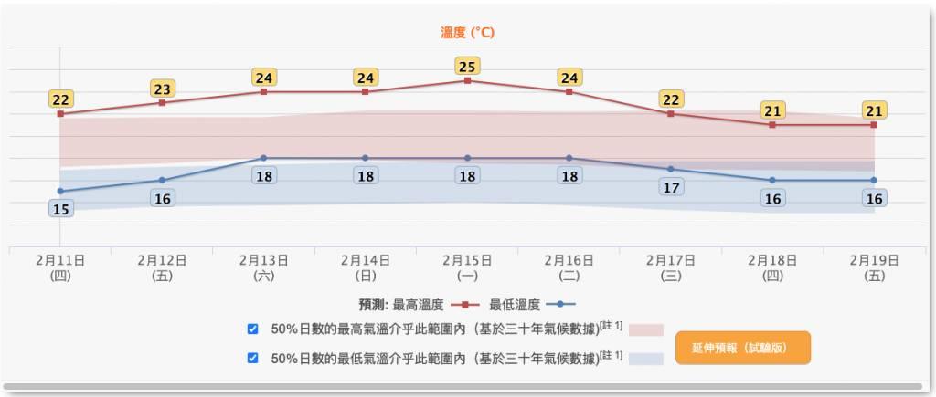 農曆新年, 香港天氣, 初一天氣, 香港氣溫
