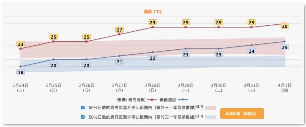 香港天氣預報 天文台預測下週氣溫升至30度!天氣由清涼變炎熱