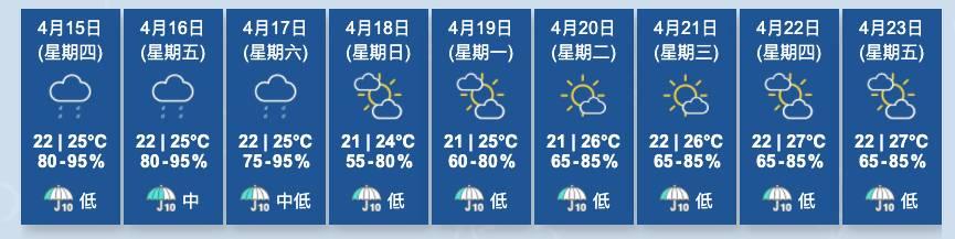 今個星期都會偏向陰晴,下個星期才會驟見陽光(圖片來源:天文台)