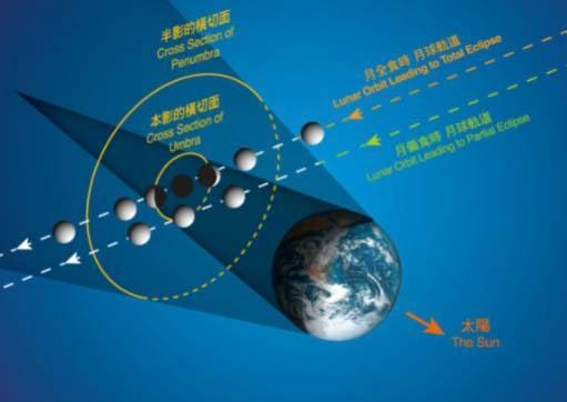 月全食的原理(圖片來源:太空館)