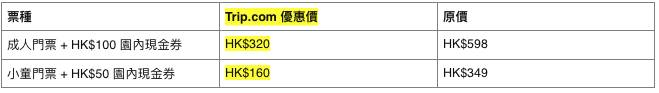 海洋公園54折|香港5大景點門票大減價 昂坪360/LEGOLAND/Sky100/屁屁偵探展都有份!