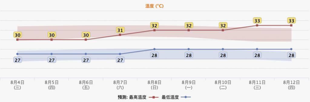 香港天文台的九天天氣預報。(圖片來源:香港天文台 HKO 網站)