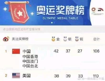 有網民附上改圖,表示應將香港、澳門及台灣的獎牌拼入中國隊計算。(圖片來源:微博截圖)