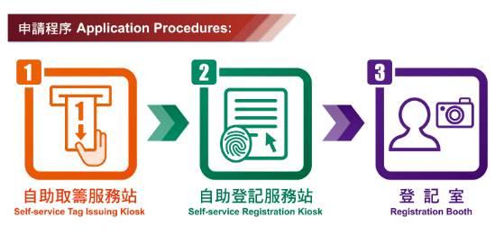 申請手續。(圖片來源:入境事務處)